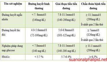 Chỉ số đường huyết theo các phương pháp đo